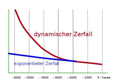 Dynamischer Zerfall der Isotopen